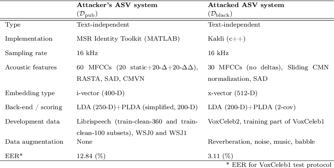 Figure 2 for Voice Mimicry Attacks Assisted by Automatic Speaker Verification