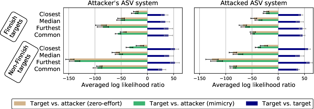 Figure 4 for Voice Mimicry Attacks Assisted by Automatic Speaker Verification