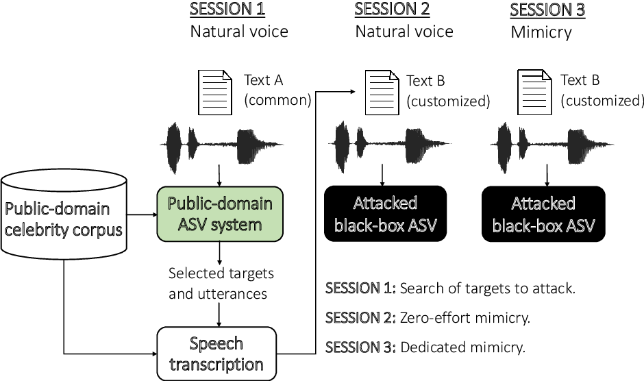 Figure 1 for Voice Mimicry Attacks Assisted by Automatic Speaker Verification