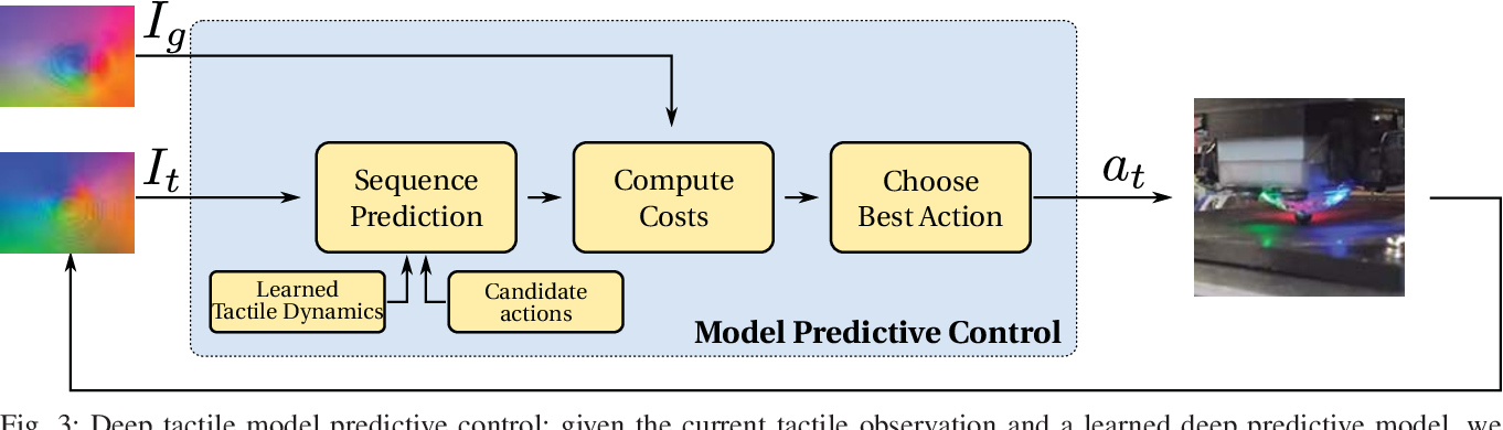 Figure 3 for Manipulation by Feel: Touch-Based Control with Deep Predictive Models