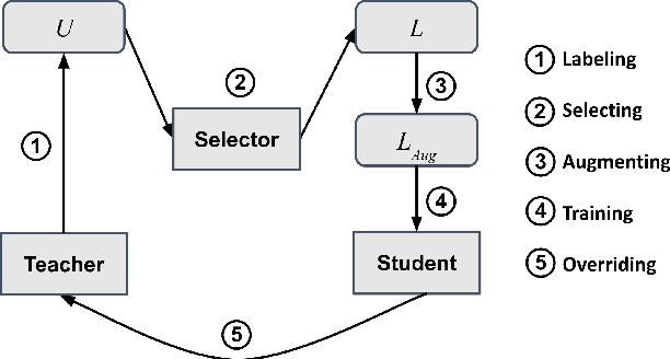 Figure 1 for Self-training Improves Pre-training for Few-shot Learning in Task-oriented Dialog Systems