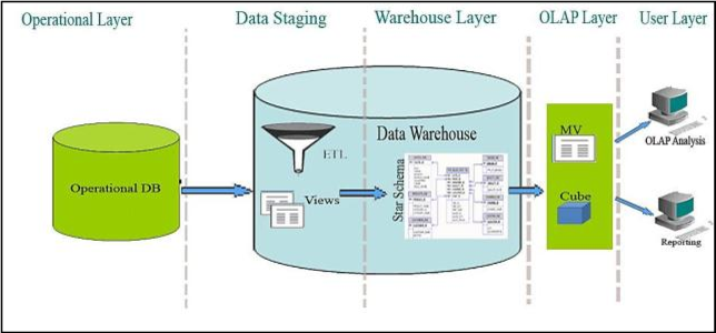 Figure 2 From Design A Distributed Data Warehousing Based Rolap With