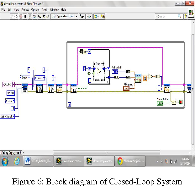 Figure 6 from Real Time DC Motor Speed Control using PIDController