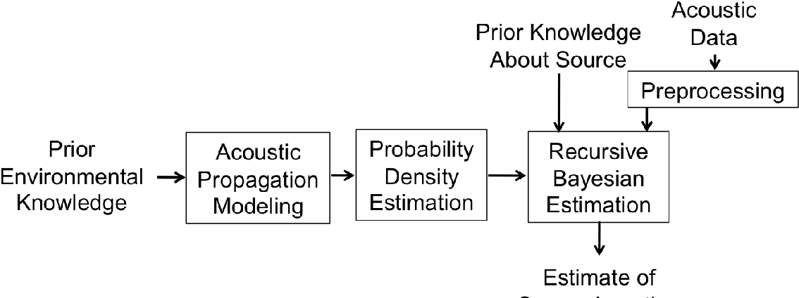 Figure 2: The Bayesian localization algorithm.
