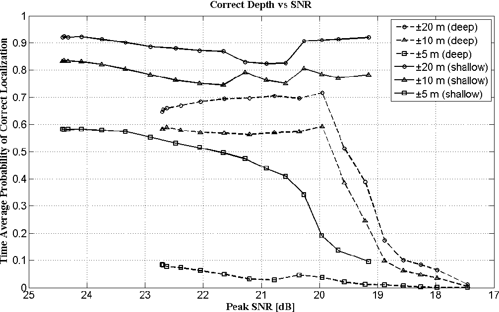 Figure 4: Probability of correct depth estimation as a function of peak SNR for the deep and shallow sources in the SWellex-96 experiment. The numbers in the legend indicate the maximum error. Range estimation performance was similar.