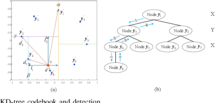 Figure 4 for Machine Learning-based Signal Detection for PMH Signals in Load-modulated MIMO System