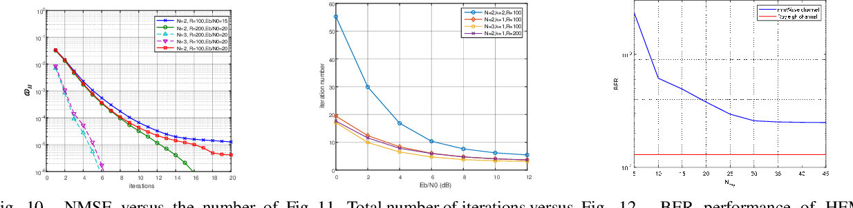 Figure 2 for Machine Learning-based Signal Detection for PMH Signals in Load-modulated MIMO System