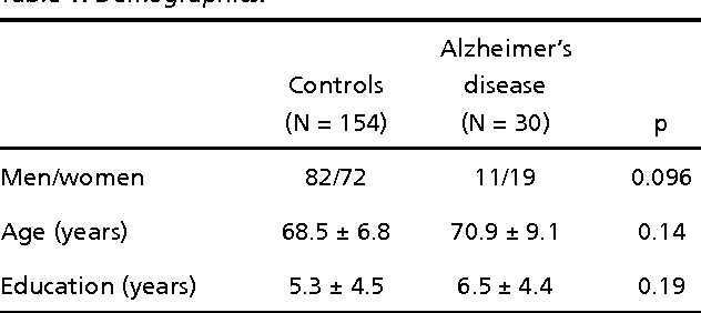 Table 1. Demographics.