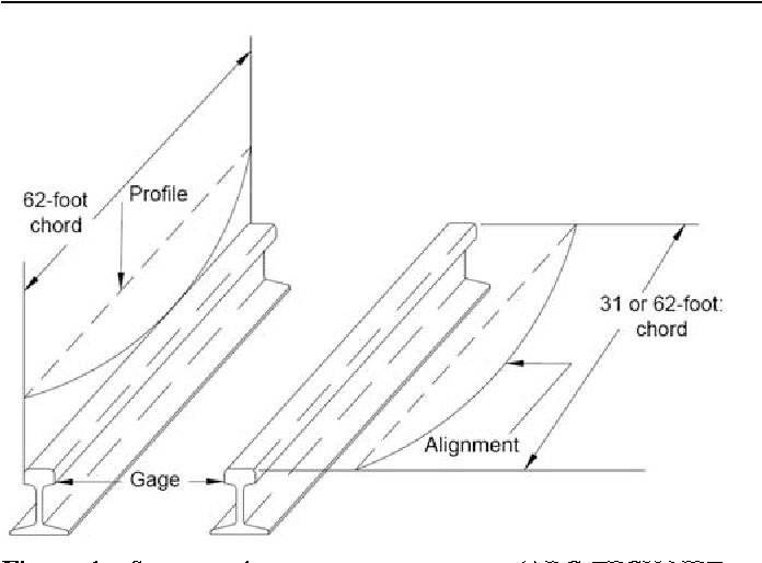 Table 1 From Track Geometry Defect Rectification Based On Track