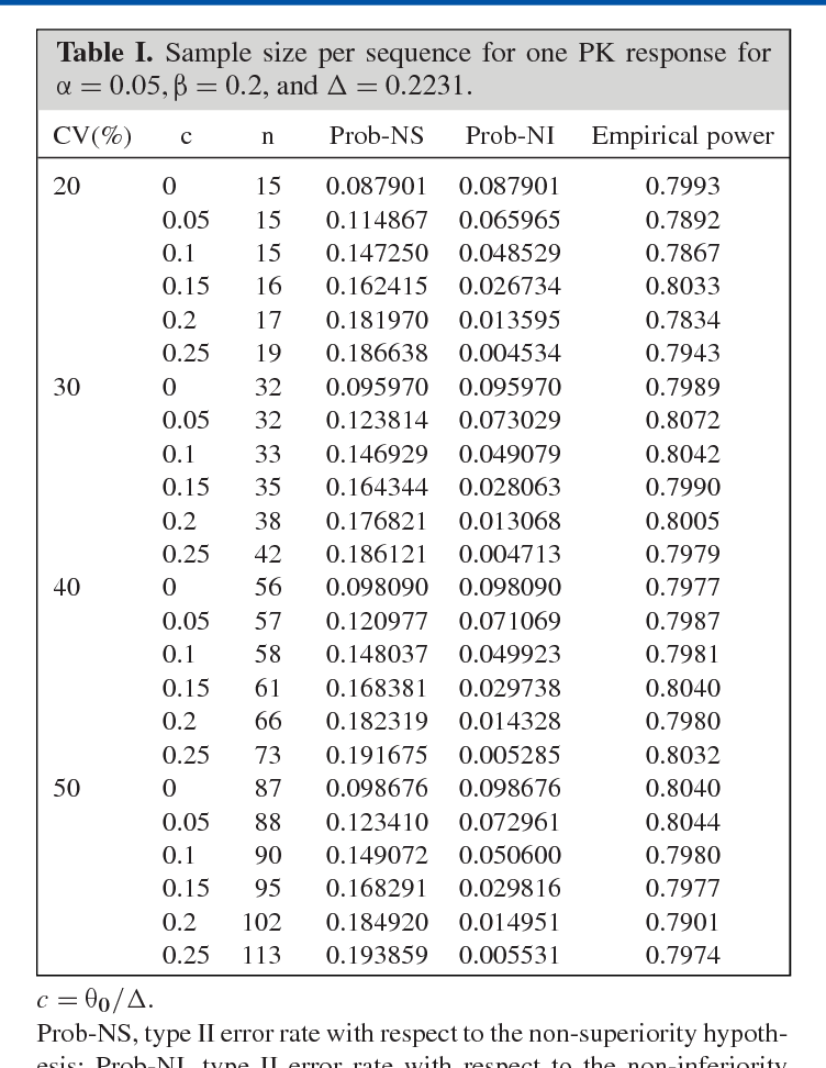 bioequivalence studies in drug development hauschke dieter steinijans volker pigeot iris