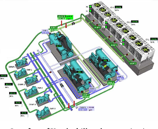 Figure 1 for Data Driven Chiller Plant Energy Optimization with Domain Knowledge