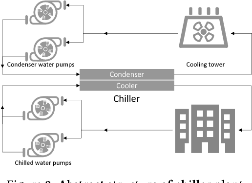 Figure 3 for Data Driven Chiller Plant Energy Optimization with Domain Knowledge