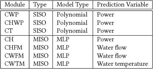 Figure 4 for Data Driven Chiller Plant Energy Optimization with Domain Knowledge