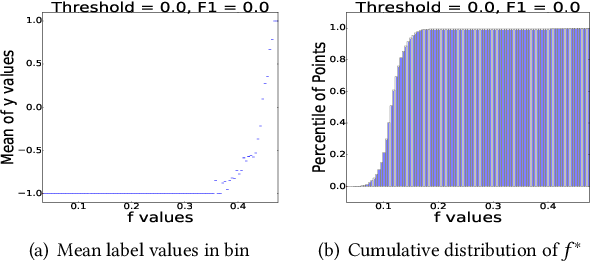 Figure 1 for Fast Interactive Image Retrieval using large-scale unlabeled data