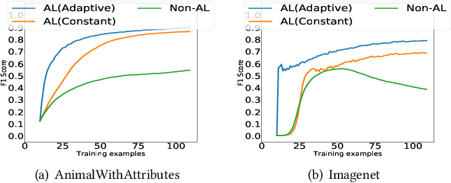 Figure 3 for Fast Interactive Image Retrieval using large-scale unlabeled data