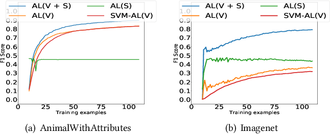 Figure 4 for Fast Interactive Image Retrieval using large-scale unlabeled data