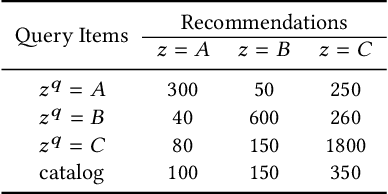 Figure 1 for Recommendation or Discrimination?: Quantifying Distribution Parity in Information Retrieval Systems