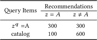 Figure 2 for Recommendation or Discrimination?: Quantifying Distribution Parity in Information Retrieval Systems