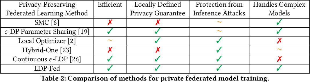 Figure 4 for LDP-Fed: Federated Learning with Local Differential Privacy