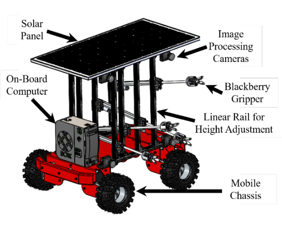 Figure 1 for Tendon-Driven Soft Robotic Gripper for Berry Harvesting