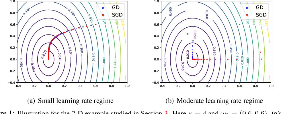 Figure 1 for Direction Matters: On the Implicit Regularization Effect of Stochastic Gradient Descent with Moderate Learning Rate