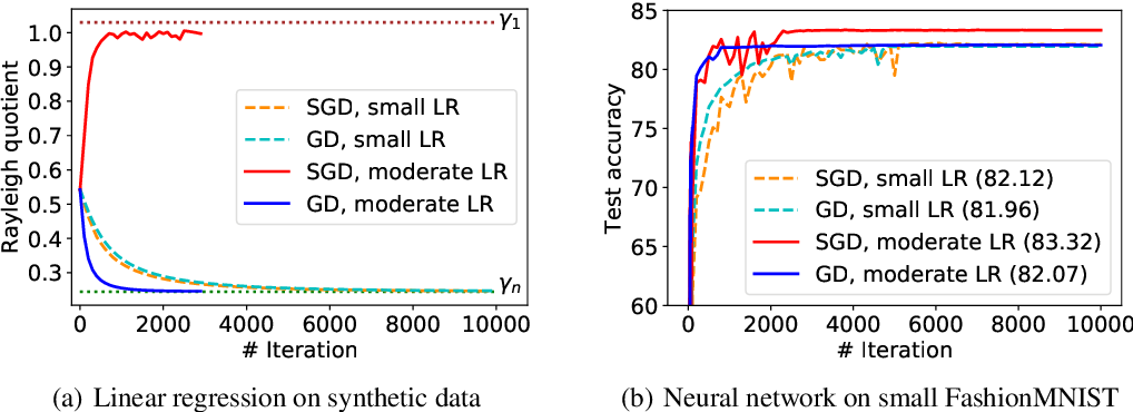 Figure 2 for Direction Matters: On the Implicit Regularization Effect of Stochastic Gradient Descent with Moderate Learning Rate