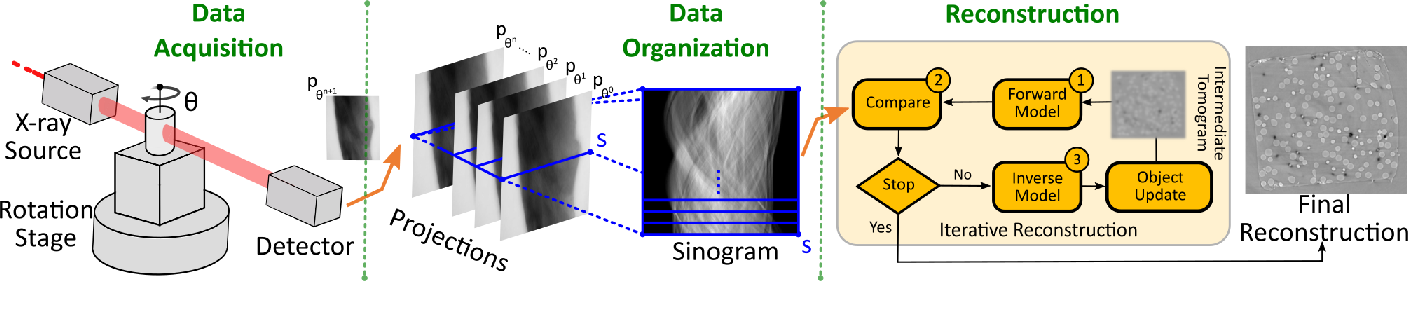 Figure 2 for Deep Learning Accelerated Light Source Experiments