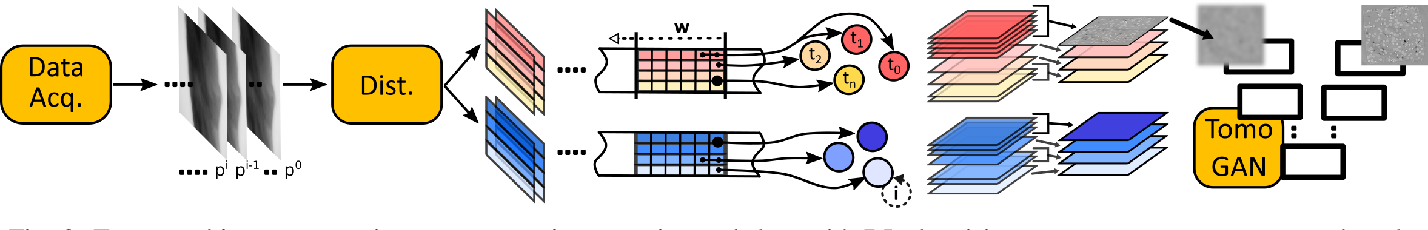 Figure 3 for Deep Learning Accelerated Light Source Experiments