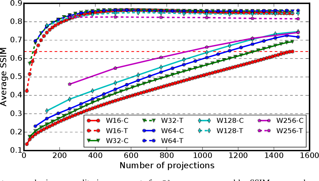 Figure 4 for Deep Learning Accelerated Light Source Experiments
