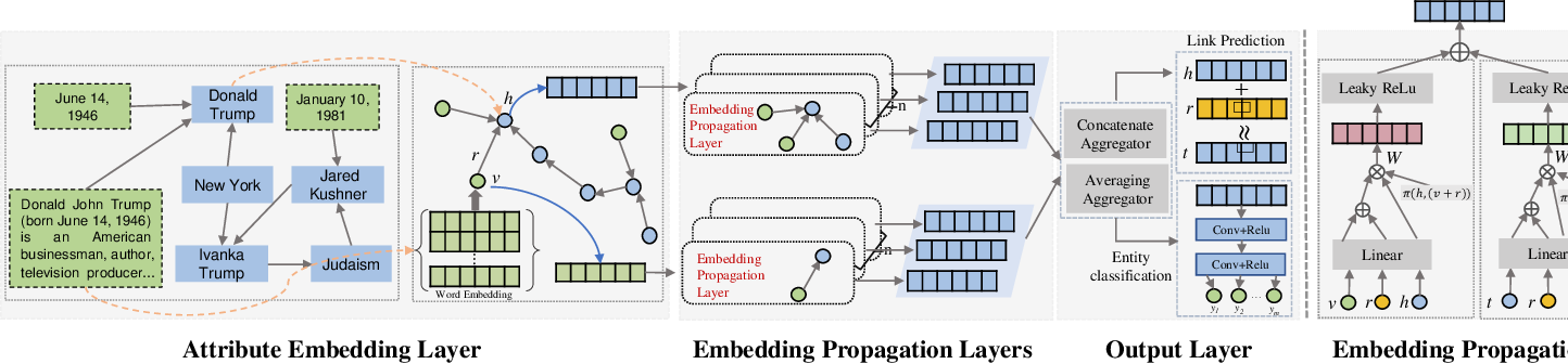 Figure 3 for Learning High-order Structural and Attribute information by Knowledge Graph Attention Networks for Enhancing Knowledge Graph Embedding
