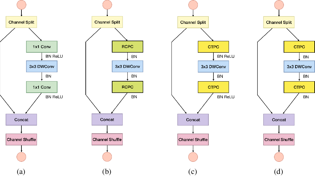 Figure 3 for New pointwise convolution in Deep Neural Networks through Extremely Fast and Non Parametric Transforms