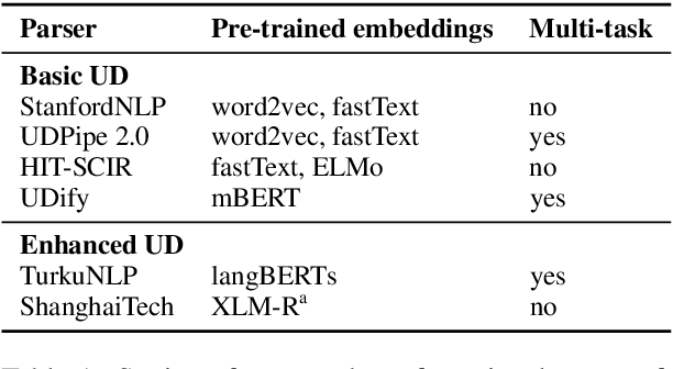 Figure 1 for Graph-Based Universal Dependency Parsing in the Age of the Transformer: What Works, and What Doesn't