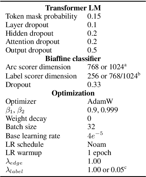 Figure 3 for Graph-Based Universal Dependency Parsing in the Age of the Transformer: What Works, and What Doesn't