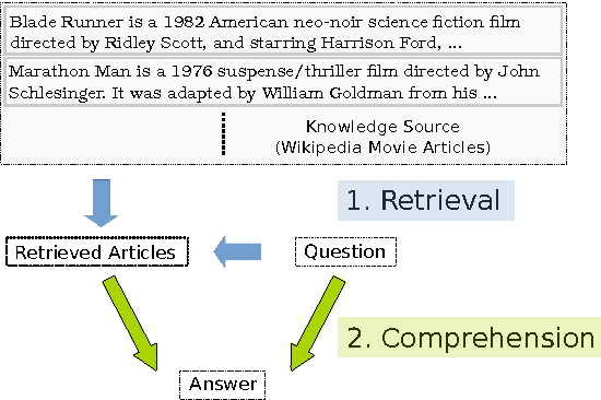 Figure 1 for Question Answering from Unstructured Text by Retrieval and Comprehension