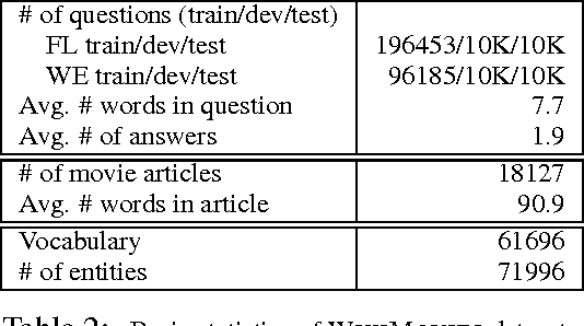 Figure 4 for Question Answering from Unstructured Text by Retrieval and Comprehension