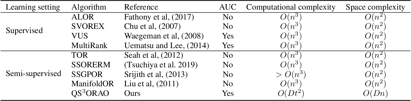 Figure 1 for Quadruply Stochastic Gradient Method for Large Scale Nonlinear Semi-Supervised Ordinal Regression AUC Optimization