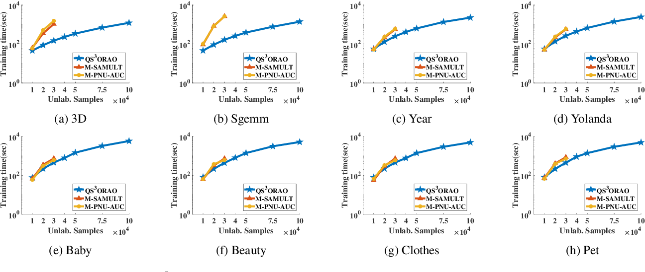 Figure 2 for Quadruply Stochastic Gradient Method for Large Scale Nonlinear Semi-Supervised Ordinal Regression AUC Optimization