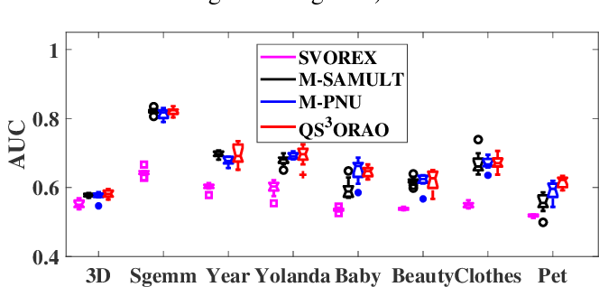 Figure 4 for Quadruply Stochastic Gradient Method for Large Scale Nonlinear Semi-Supervised Ordinal Regression AUC Optimization