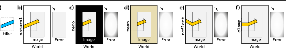 Figure 1 for Learning on the Edge: Explicit Boundary Handling in CNNs