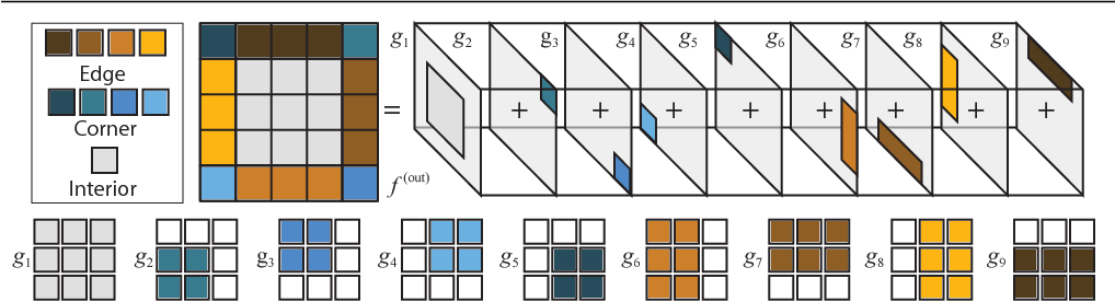 Figure 3 for Learning on the Edge: Explicit Boundary Handling in CNNs