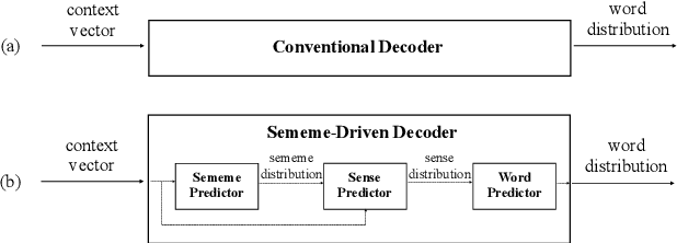 Figure 1 for Language Modeling with Sparse Product of Sememe Experts
