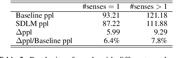 Figure 4 for Language Modeling with Sparse Product of Sememe Experts