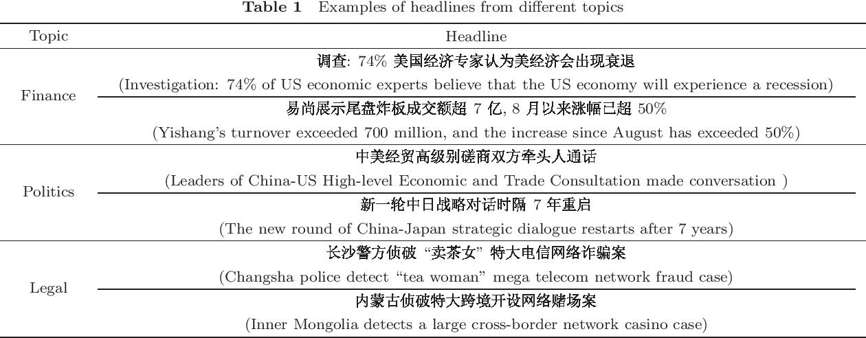 Figure 1 for Topic Sensitive Neural Headline Generation