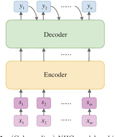 Figure 2 for Topic Sensitive Neural Headline Generation