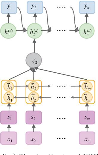 Figure 3 for Topic Sensitive Neural Headline Generation