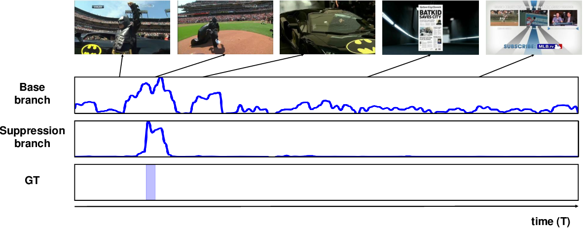 Figure 1 for Background Suppression Network for Weakly-supervised Temporal Action Localization