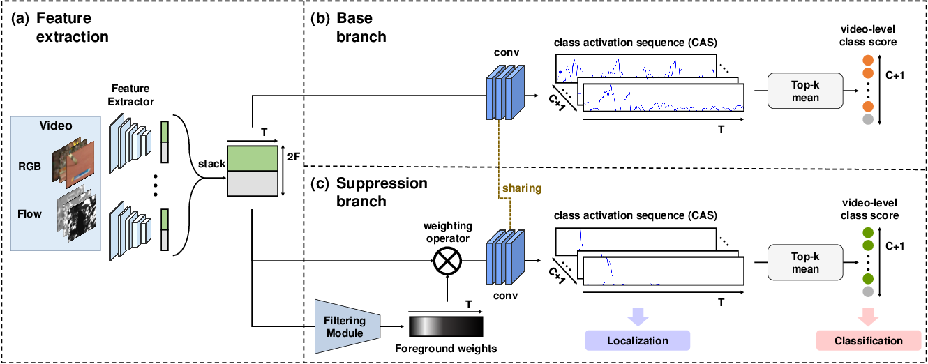 Figure 3 for Background Suppression Network for Weakly-supervised Temporal Action Localization