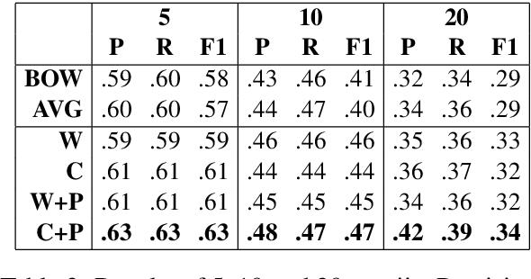 Figure 3 for Are Emojis Predictable?