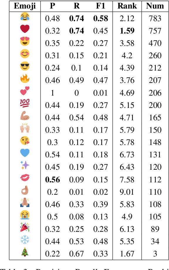 Figure 4 for Are Emojis Predictable?