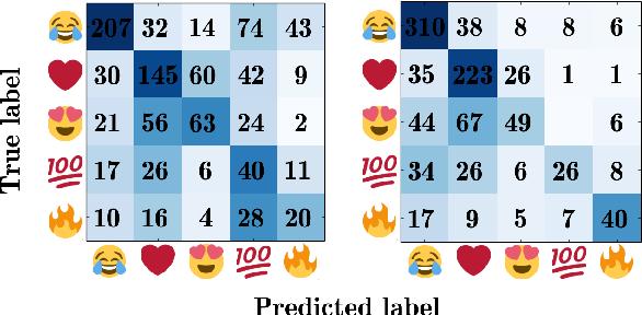 Figure 2 for Are Emojis Predictable?